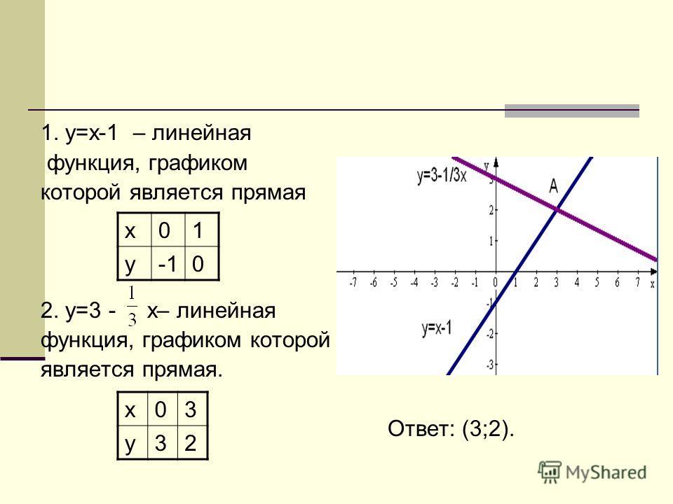 1. у=х-1 – линейная функция, графиком которой является прямая 2. у=3 - х– линейная функция, графиком которой является прямая. Ответ: (3;2). х 01 у 0 х 03 у 32