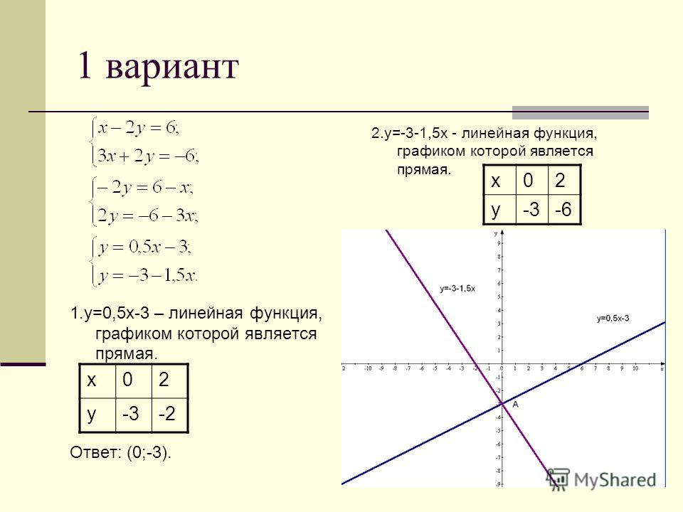 1 вариант 1.у=0,5 х-3 – линейная функция, графиком которой является прямая. Ответ: (0;-3). 2.у=-3-1,5 х - линейная функция, графиком которой является прямая. х 02 у-3-2 х 02 у-3-6