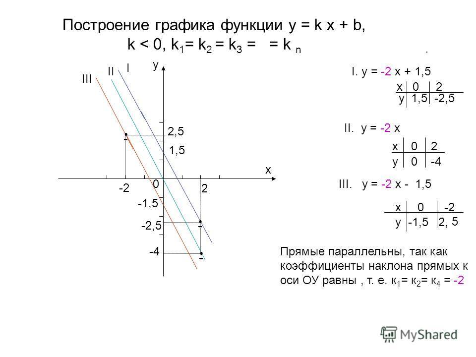 Построение графика функции y = k x + b, k < 0, k 1 = k 2 = k 3 = = k n. I. y = -2 x + 1,5 x 0 2 y 1,5 -2,5 II. y = -2 x x 0 2 y 0 -4 III. y = -2 x - 1,5 x 0 -2 y -1,5 2, 5 y x 2 I II III 1,5 0 -2,5 -4 -2 2,5 -1,5 Прямые параллельны, так как коэффицие