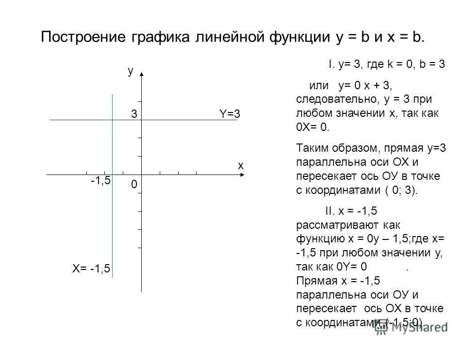 Построение графика линейной функции y = b и x = b. I. y= 3, где k = 0, b = 3 или y= 0 x + 3, следовательно, y = 3 при любом значении х, так как 0Х= 0. Таким образом, прямая y=3 параллельна оси ОХ и пересекает ось ОУ в точке с координатами ( 0; 3). II