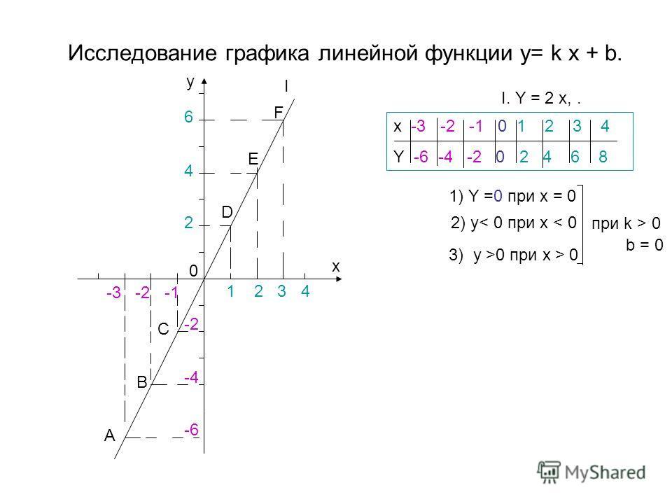 Исследование графика линейной функции y= k x + b. I. Y = 2 x,. x -3 -2 -1 0 1 2 3 4 Y -6 -4 -2 0 2 4 6 8 0 -3 -2 -1 -2 -4 -6 A B C 1 2 3 4 6 4 2 E F D y x 1) Y =0 при x = 0 2) y< 0 при x < 0 3) y >0 при x > 0 при k > 0 I b = 0