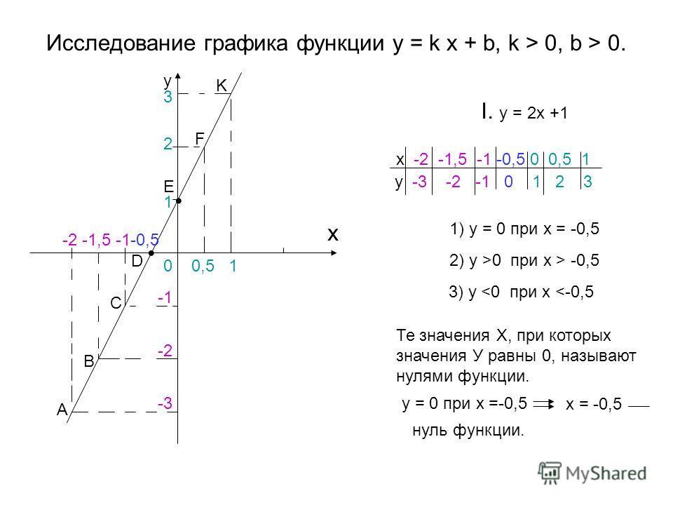 Исследование графика функции y = k x + b, k > 0, b > 0. I. y = 2x +1 y x -2 -1,5 -1-0,5 0 0,5 1 A B C D E F K -2 -3 1 2 3 x -2 -1,5 -1 -0,5 0 0,5 1 y -3 -2 -1 0 1 2 3 1) y = 0 при х = -0,5 2) y >0 при х > -0,5 3) y