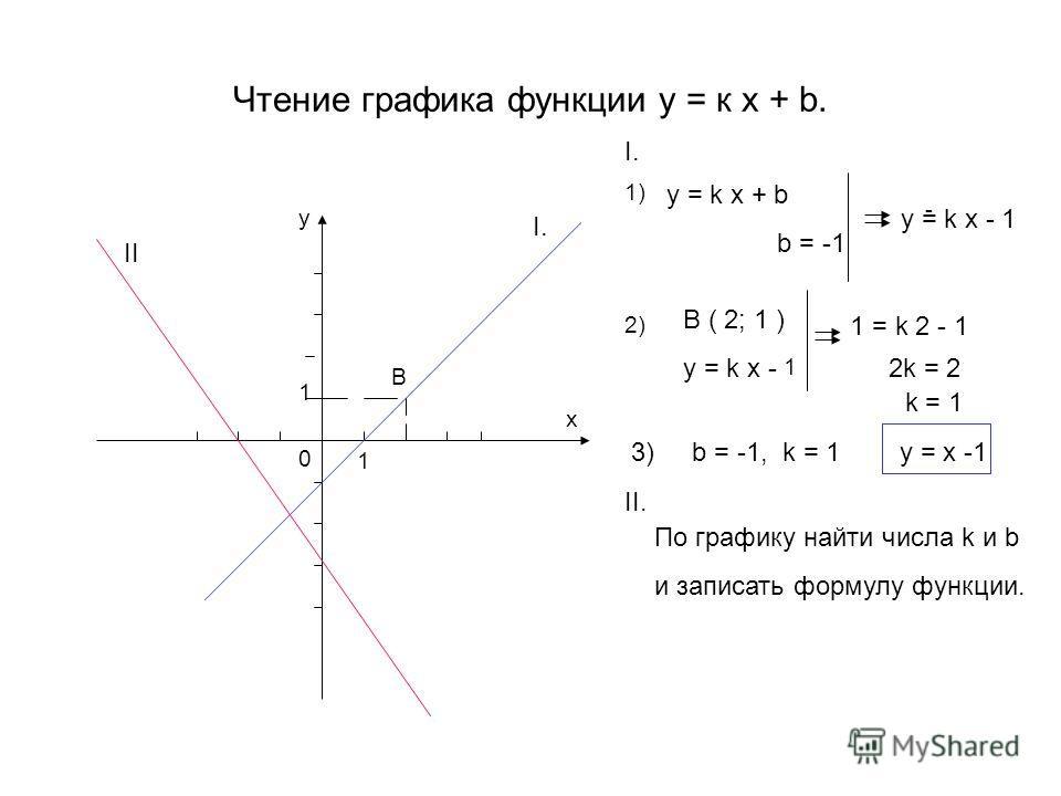 Чтение графика функции у = к х + b. x y 0 B 1 1 y = k x + b b = -1 - y = k x - 1 1) 2) B ( 2; 1 ) y = k x - 1 1 = k 2 - 1 2k = 2 k = 1 3) b = -1, k = 1 y = x -1 I. II. По графику найти числа k и b и записать формулу функции. II