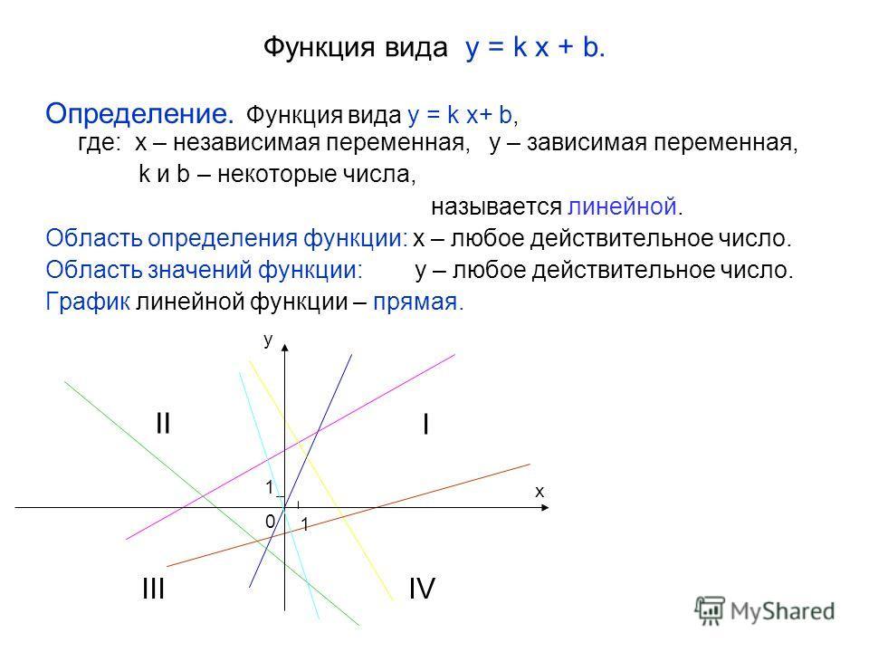 Функция вида y = k x + b. Определение. Функция вида y = k x+ b, где: x – независимая переменная, y – зависимая переменная, k и b – некоторые числа, называется линейной. Область определения функции: x – любое действительное число. Область значений фун