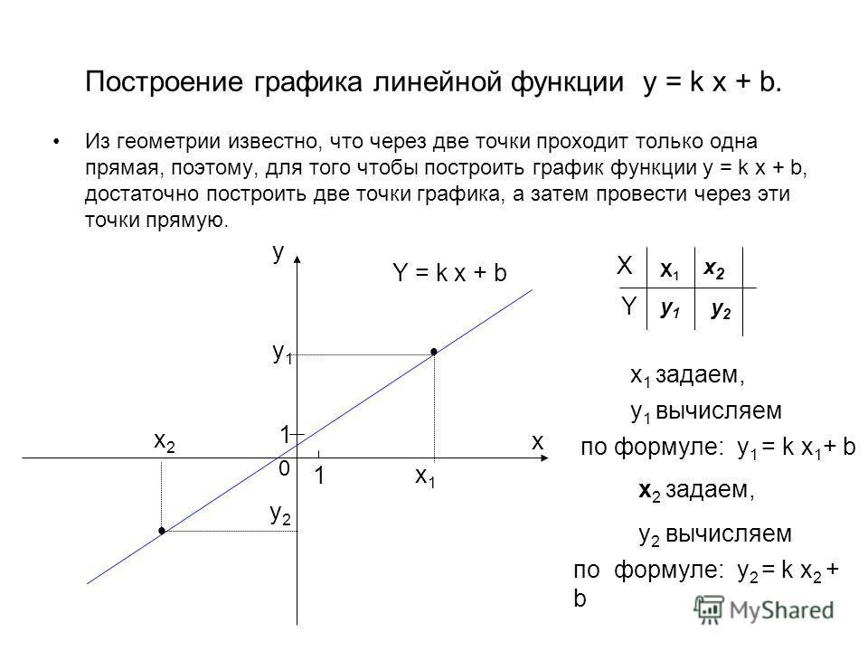 Построение графика линейной функции y = k x + b. Из геометрии известно, что через две точки проходит только одна прямая, поэтому, для того чтобы построить график функции y = k x + b, достаточно построить две точки графика, а затем провести через эти