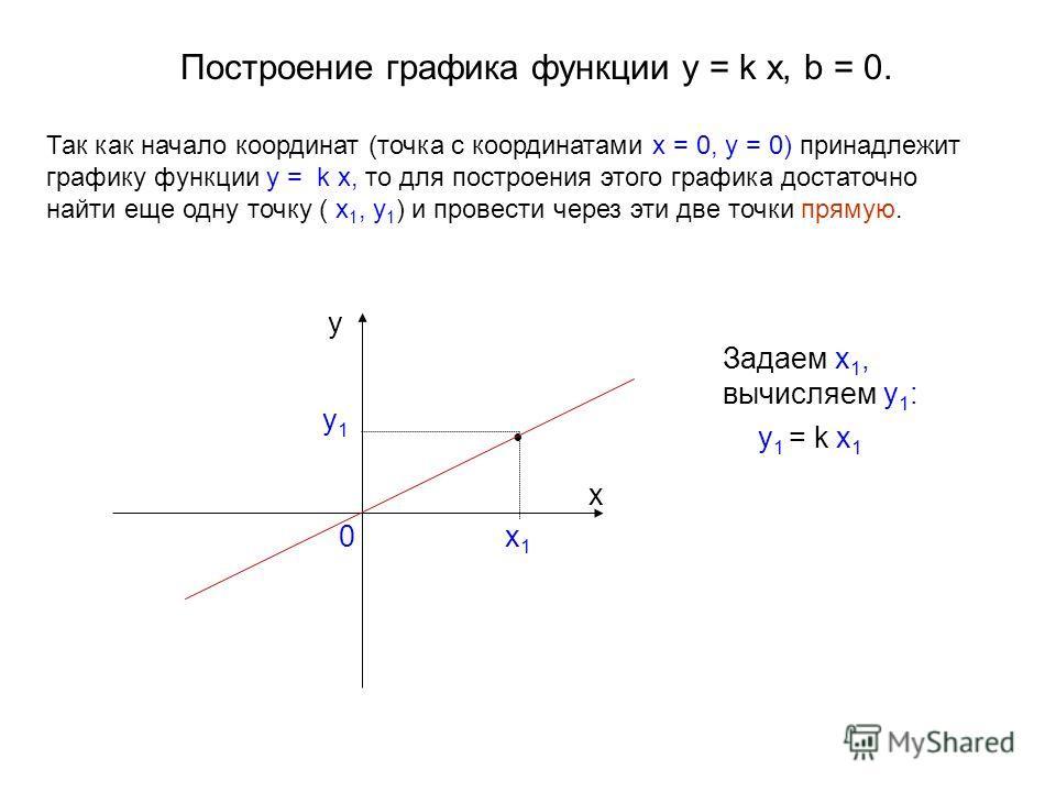Построение графика функции y = k x, b = 0. Задаем x 1, вычисляем y 1 : y 1 = k x 1 0 y x x1x1 y1y1 Так как начало координат (точка с координатами x = 0, y = 0) принадлежит графику функции y = k x, то для построения этого графика достаточно найти еще