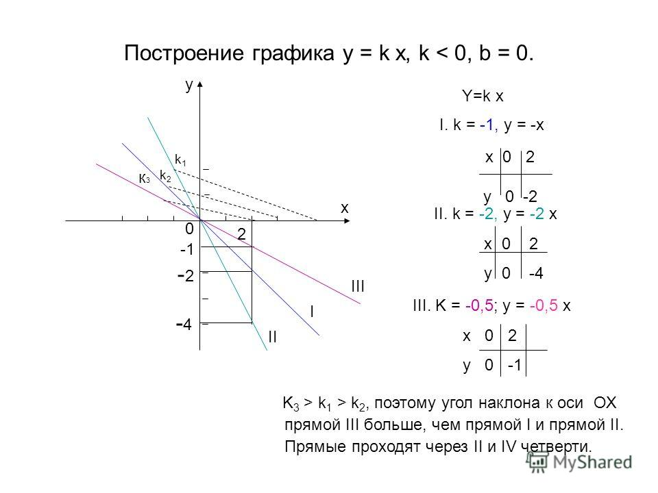 Построение графика y = k x, k < 0, b = 0. Y=k x I. k = -1, y = -x x 0 2 y 0 -2 II. k = -2, y = -2 x x 0 2 y 0 -4 III. K = -0,5; y = -0,5 x x 0 2 y 0 -1 I II III k1k1 k2k2 K 3 > k 1 > k 2, поэтому угол наклона к осиОХ прямой III больше, чем прямой I и