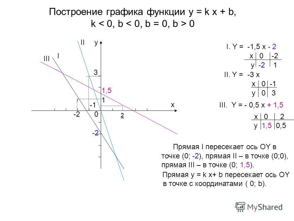 Построение графика функции y = k x + b, k 0 I. Y = -1,5 x - 2 x 0 -2 y -2 1 II. Y = -3 x x 0 -1 y 0 3 III. Y = - 0,5 x + 1,5 x 0 2 y 1,5 0,5 y x I II 0 -2 III -2 3 1,5 1 Прямая I пересекает ось OY в точке (0; -2), прямая II – в точке (0;0), прямая II