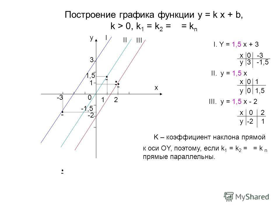 Построение графика функции y = k x + b, k > 0, k 1 = k 2 = = k n I. Y = 1,5 x + 3 x 0 -3 y 3 -1,5 II. y = 1,5 x x 0 1 y 0 1,5 III. y = 1,5 x - 2 x 0 2 y -2 1 y x 3 -3 1,5 1 0 2 I II III -1,5 -2 1 K – коэффициент наклона прямой к оси OY, поэтому, если
