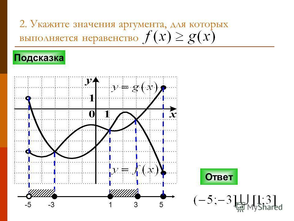 2. Укажите значения аргумента, для которых выполняется неравенство Подсказка Ответ -5-3135