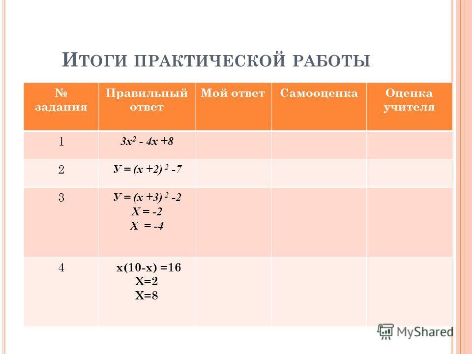 И ТОГИ ПРАКТИЧЕСКОЙ РАБОТЫ задания Правильный ответ Мой ответ СамооценкаОценка учителя 1 3 х 2 - 4 х +8 2 У = (х +2) 2 -7 3 У = (х +3) 2 -2 Х = -2 Х = -4 4 х(10-х) =16 Х=2 Х=8