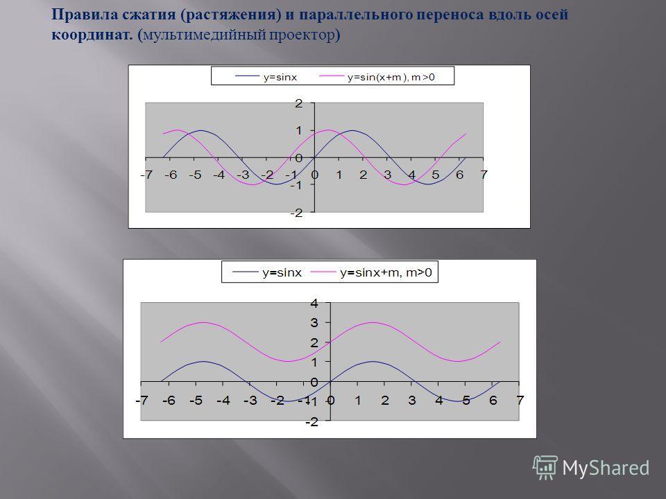 Правила сжатия ( растяжения ) и параллельного переноса вдоль осей координат. ( мультимедийный проектор )