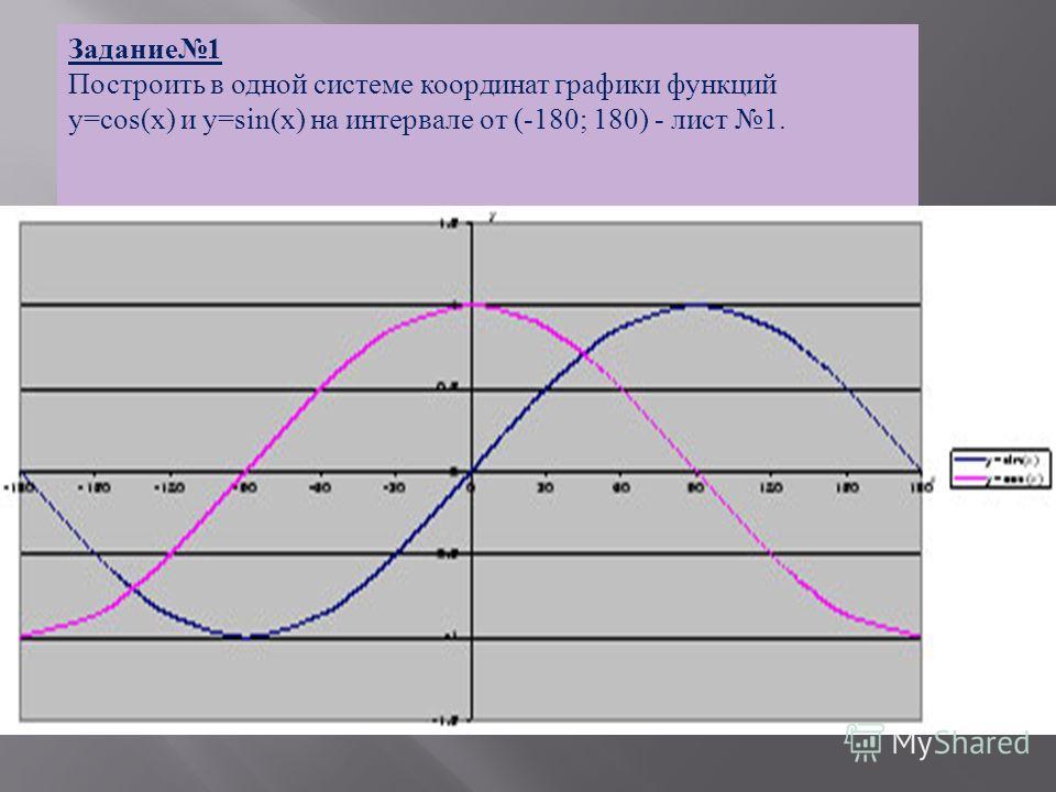 Задание 1 Построить в одной системе координат графики функций у = со s(x) и у =sin(x) на интервале от (-180; 180) - лист 1.