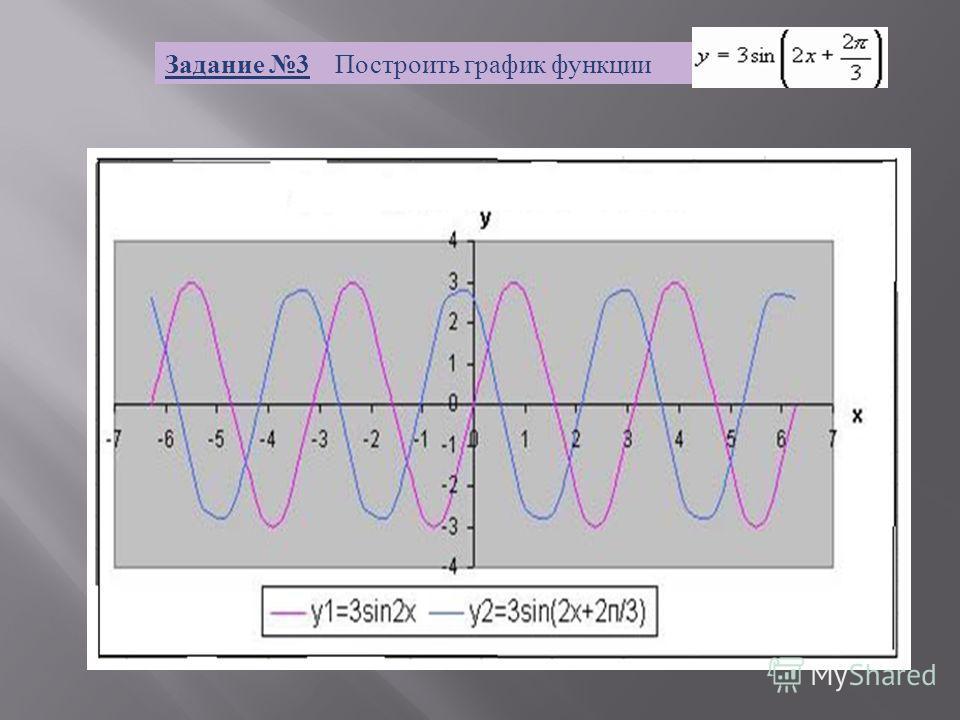 Задание 3 Построить график функции