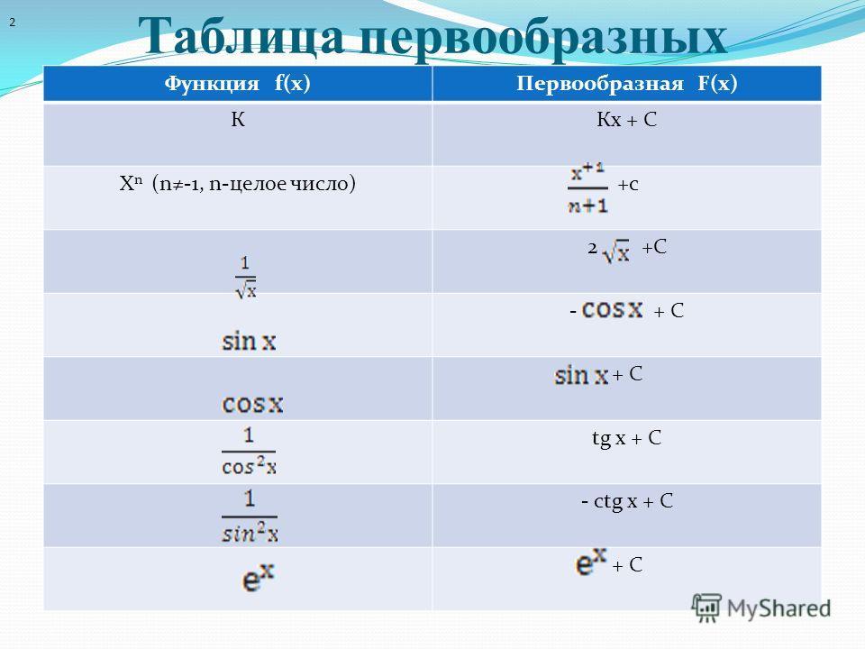 Таблица первообразных Функция f(х)Первообразная F(х) ККх + С Х n (n-1, n-целое число)+с 2 +С - + С + С tg х + С - сtg х + С + С 2