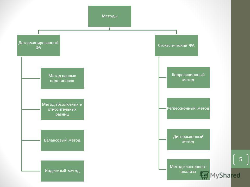 5 Методы Детерминированный ФА Метод цепных подстановок Метод абсолютных и относительных разниц Балансовый метод Индексный метод Стохастический ФА Корреляционный метод Регрессионный метод Дисперсионный метод Метод кластерного анализа