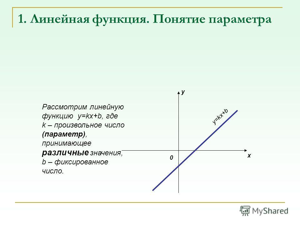 1. Линейная функция. Понятие параметра Рассмотрим линейную функцию y=kx+b, где k – произвольное число (параметр), принимающее различные значения, b – фиксированное число. 0 y x y=kx+b