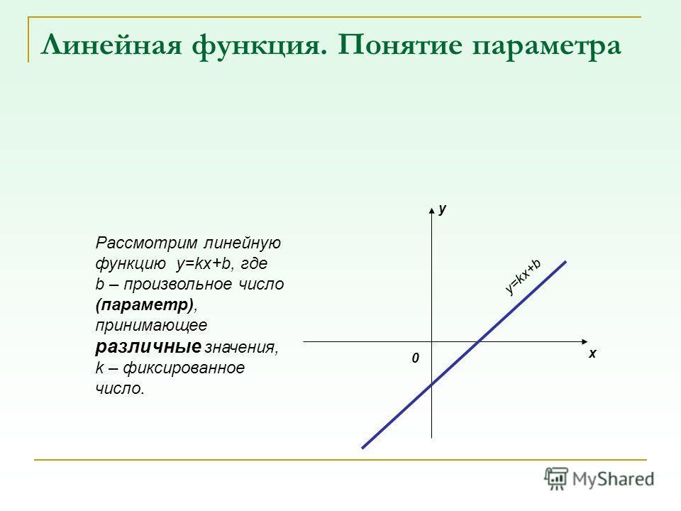 Линейная функция. Понятие параметра Рассмотрим линейную функцию y=kx+b, где b – произвольное число (параметр), принимающее различные значения, k – фиксированное число. 0 y x y=kx+b