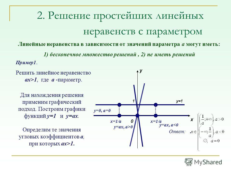 2. Решение простейших линейных неравенств с параметром Пример 1. Решить линейное неравенство ax>1, где a -параметр. 0 y x y=11 Линейные неравенства в зависимости от значений параметра а могут иметь: 1) бесконечное множество решений, 2) не иметь решен