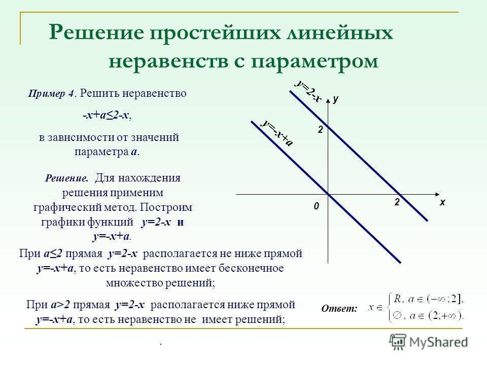 Решение простейших линейных неравенств с параметром Пример 4. Решить неравенство -x+a2-x, в зависимости от значений параметра a. Решение. Для нахождения решения применим графический метод. Построим графики функций y=2-x и y=-x+a. y=-x+a y=2-x 0 y x 2
