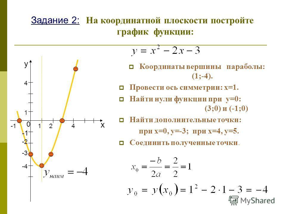 Задание 2: На координатной плоскости постройте график функции: Координаты вершины параболы: (1;-4). Провести ось симметрии: х=1. Найти нули функции при у=0: (3;0) и (-1;0) Найти дополнительные точки: при х=0, у=-3; при х=4, у=5. Соединить полученные