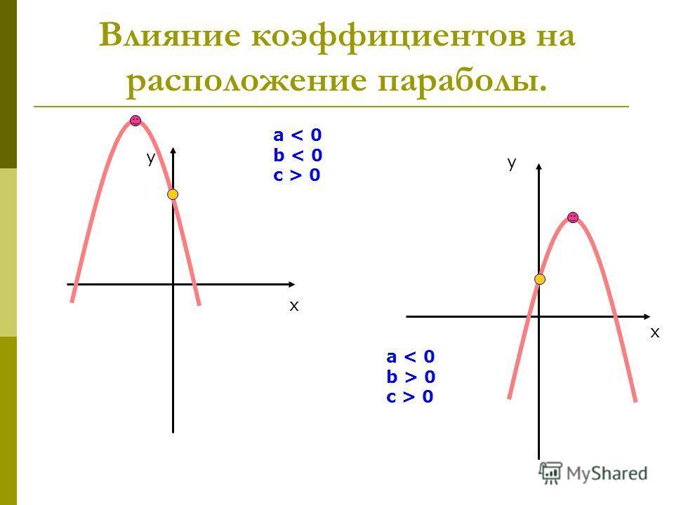 Влияние коэффициентов на расположение параболы. x y a < 0 b < 0 c > 0 x y a < 0 b > 0 c > 0