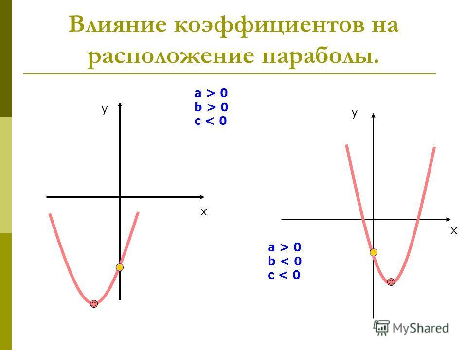 Влияние коэффициентов на расположение параболы. x y a > 0 b > 0 c < 0 x y a > 0 b < 0 c < 0