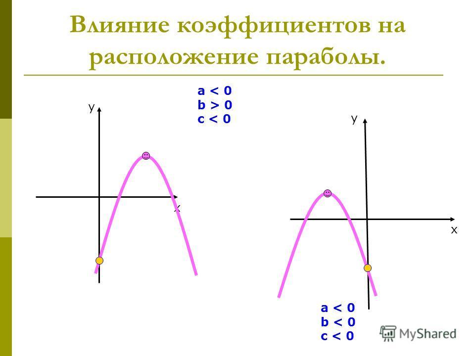 Влияние коэффициентов на расположение параболы. у х a < 0 b > 0 c < 0 y x a < 0 b < 0 c < 0