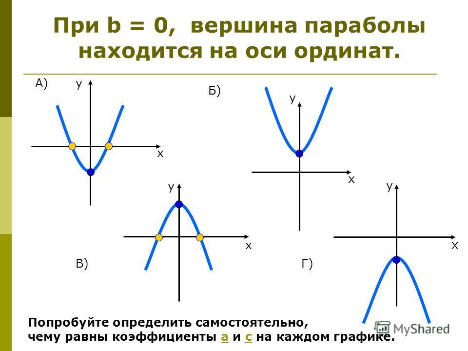 При b = 0, вершина параболы находится на оси ординат. у х х у А) Б) В)Г) х у у х Попробуйте определить самостоятельно, чему равны коэффициенты а и с на каждом графике.