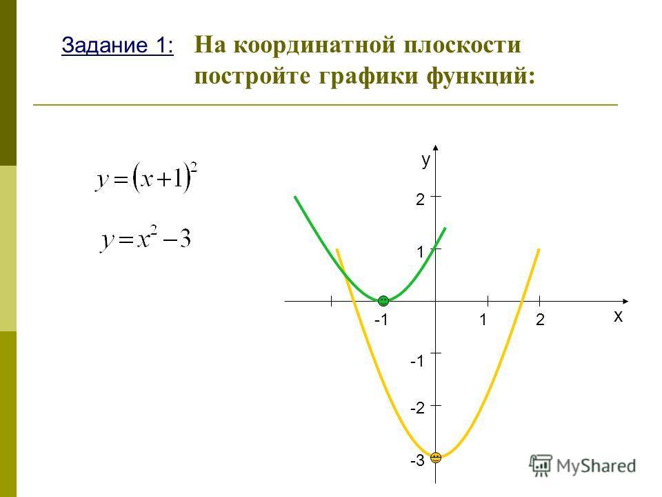 Задание 1: На координатной плоскости постройте графики функций: х у 12 2 1 -2 -3