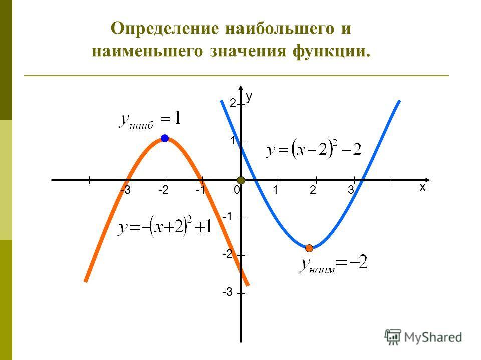 x y 123 1 2 -2 -2 -3 0 Определение наибольшего и наименьшего значения функции.
