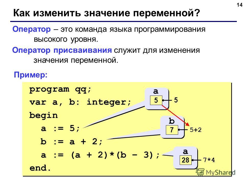 14 Как изменить значение переменной? Оператор – это команда языка программирования высокого уровня. Оператор присваивания служит для изменения значения переменной. program qq; var a, b: integer; begin a := 5; b := a + 2; a := (a + 2)*(b – 3); end. pr