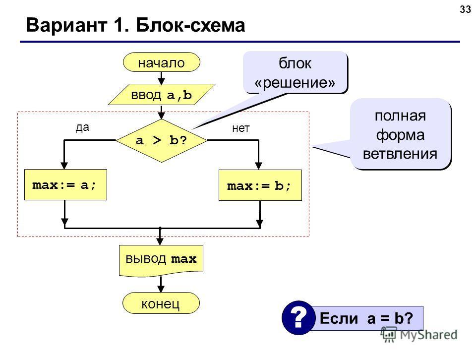 33 Вариант 1. Блок-схема начало max:= a; ввод a,b вывод max a > b? max:= b; конец да нет полная форма ветвления блок «решение» Если a = b? ?