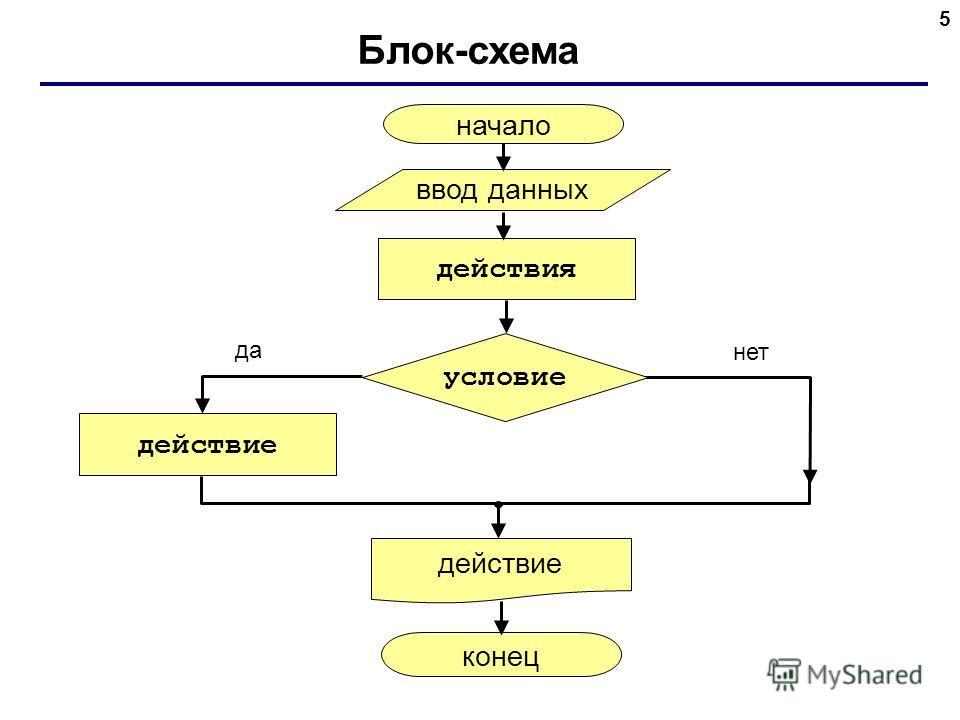 5 Блок-схема начало действия