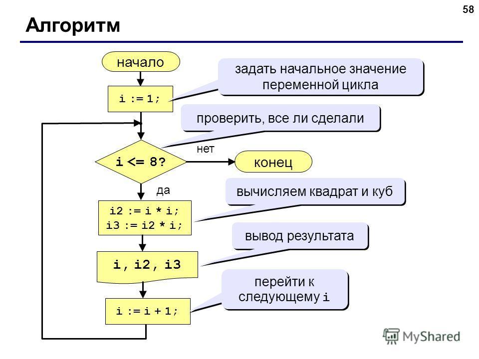 58 Алгоритм начало i, i2, i3 конец нет да i