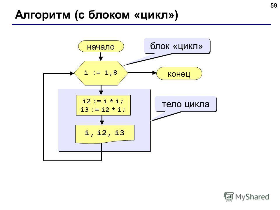 59 Алгоритм (с блоком «цикл») начало i, i2, i3 конец i2 := i * i; i3 := i2 * i; i := 1,8 блок «цикл» тело цикла