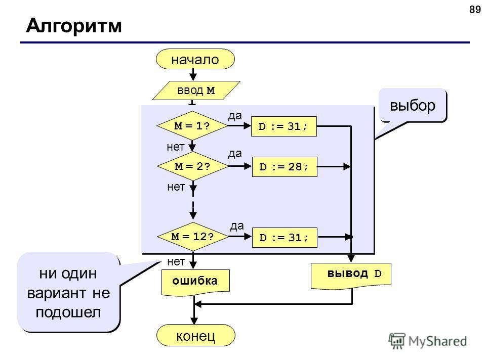 89 Алгоритм начало конец выбор ни один вариант не подошел ввод M да нет M = 1? D := 31; нет M = 2? D := 28; да нет M = 12? D := 31; да вывод D ошибка