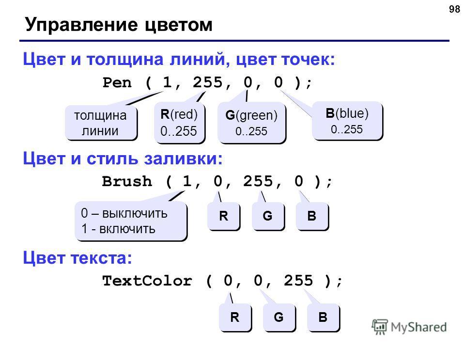98 Управление цветом Цвет и толщина линий, цвет точек: Pen ( 1, 255, 0, 0 ); Цвет и стиль заливки: Brush ( 1, 0, 255, 0 ); Цвет текста: TextColor ( 0, 0, 255 ); толщина линии R(red) 0..255 R(red) 0..255 G(green) 0..255 G(green) 0..255 B(blue) 0..255