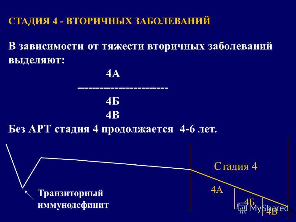 Транзиторный иммунодефицит Стадия 4 СТАДИЯ 4 - ВТОРИЧНЫХ ЗАБОЛЕВАНИЙ В зависимости от тяжести вторичных заболеваний выделяют: 4А ------------------------ 4Б 4В Без АРТ стадия 4 продолжается 4-6 лет. 4А 4Б 4В