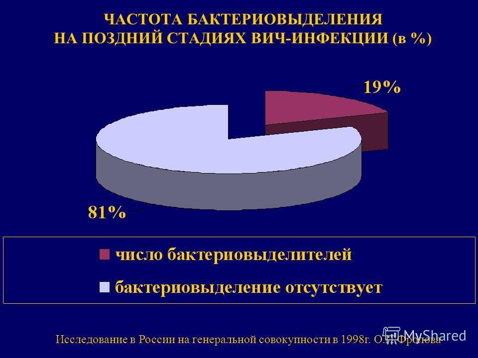 ЧАСТОТА БАКТЕРИОВЫДЕЛЕНИЯ НА ПОЗДНИЙ СТАДИЯХ ВИЧ-ИНФЕКЦИИ (в %) Исследование в России на генеральной совокупности в 1998 г. О.П.Фролова