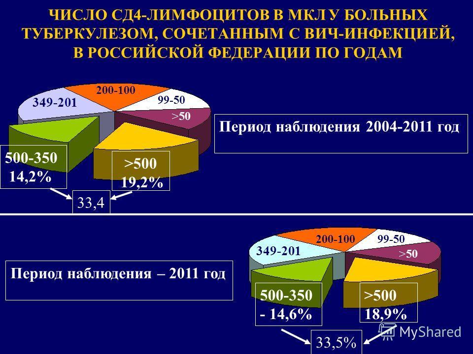 ЧИСЛО СД4-ЛИМФОЦИТОВ В МКЛ У БОЛЬНЫХ ТУБЕРКУЛЕЗОМ, СОЧЕТАННЫМ С ВИЧ-ИНФЕКЦИЕЙ, В РОССИЙСКОЙ ФЕДЕРАЦИИ ПО ГОДАМ Период наблюдения – 2011 год >500 18,9% 500-350 - 14,6% Период наблюдения 2004-2011 год 349-201 200-10099-50 >50 >500 19,2% 500-350 14,2% >