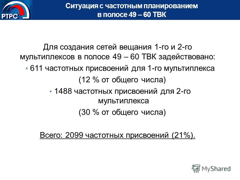 Ситуация с частотным планированием в полосе 49 – 60 ТВК Для создания сетей вещания 1-го и 2-го мультиплексов в полосе 49 – 60 ТВК задействовано: 611 частотных присвоений для 1-го мультиплекса (12 % от общего числа) 1488 частотных присвоений для 2-го