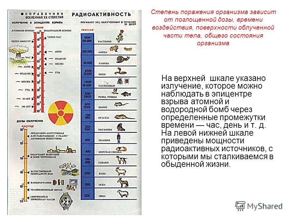 Степень поражения организма зависит от поглощенной дозы, времени воздействия, поверхности облученной части тела, общего состояния организма На верхней шкале указано излучение, которое можно наблюдать в эпицентре взрыва атомной и водородной бомб через