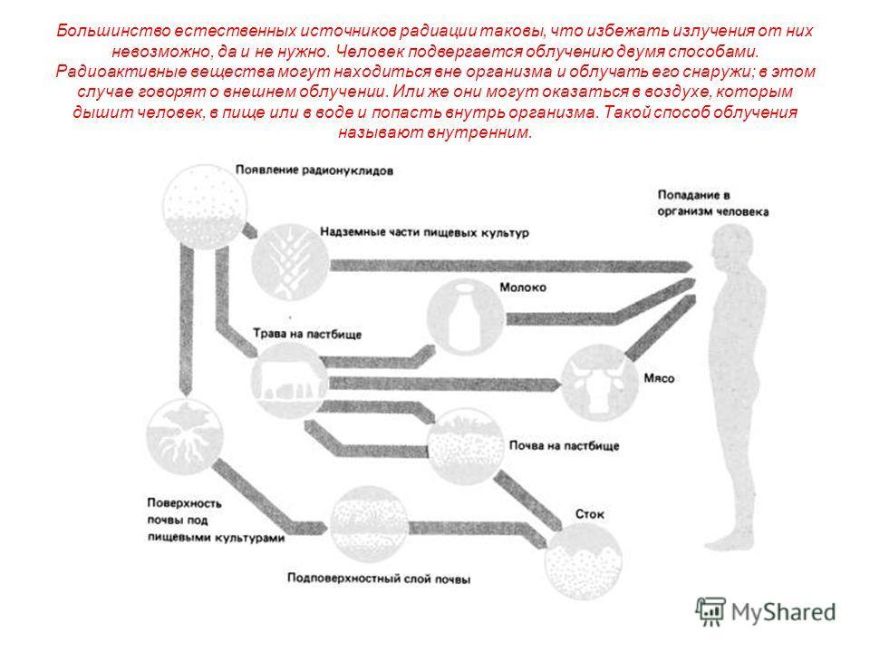 Большинство естественных источников радиации таковы, что избежать излучения от них невозможно, да и не нужно. Человек подвергается облучению двумя способами. Радиоактивные вещества могут находиться вне организма и облучать его снаружи; в этом случае