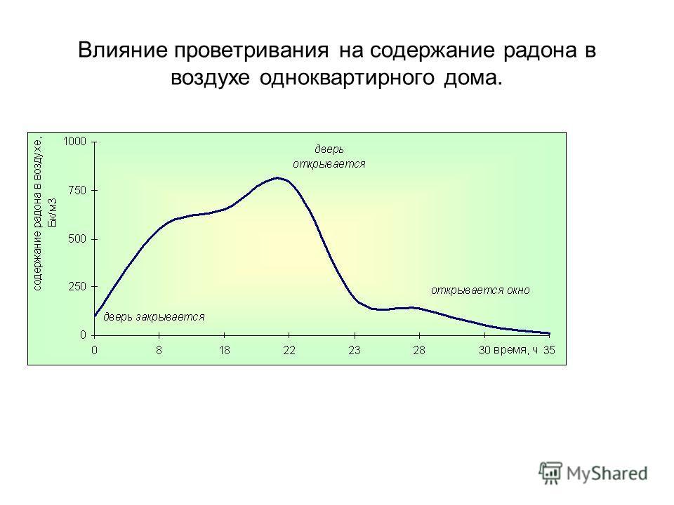 Влияние проветривания на содержание радона в воздухе одноквартирного дома.