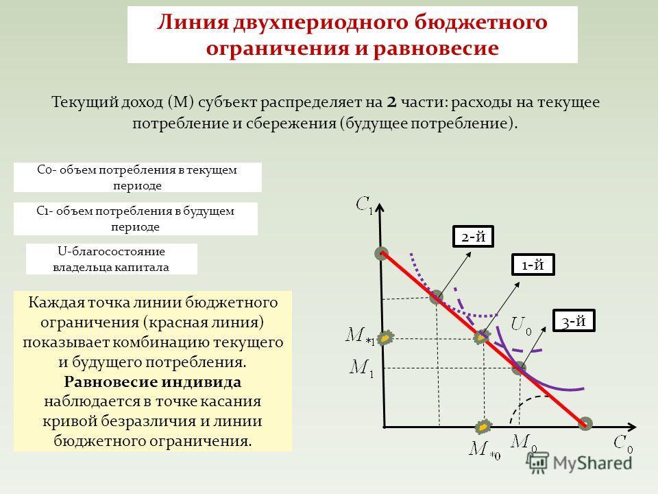 Линия двухпериодного бюджетного ограничения и равновесие Текущий доход (М) субъект распределяет на 2 части: расходы на текущее потребление и сбережения (будущее потребление). С0- объем потребления в текущем периоде С1- объем потребления в будущем пер