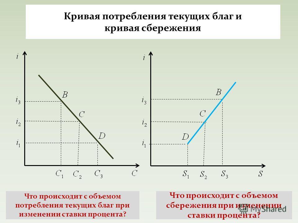 Кривая потребления текущих благ и кривая сбережения Что происходит с объемом сбережения при изменении ставки процента? Что происходит с объемом потребления текущих благ при изменении ставки процента?