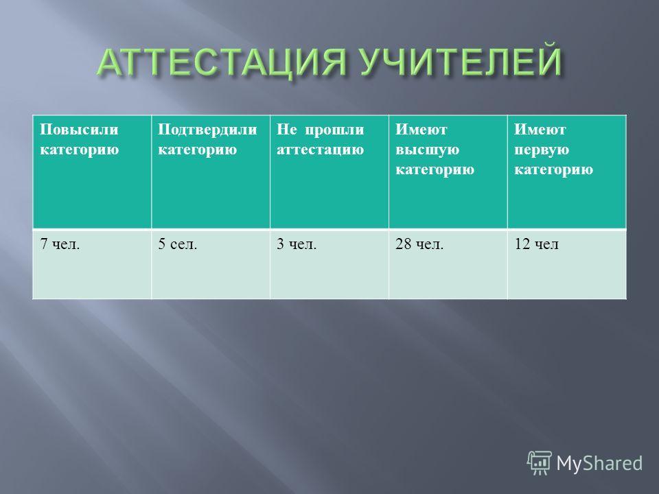 Повысили категорию Подтвердили категорию Не прошли аттестацию Имеют высшую категорию Имеют первую категорию 7 чел.5 сел.3 чел.28 чел.12 чел