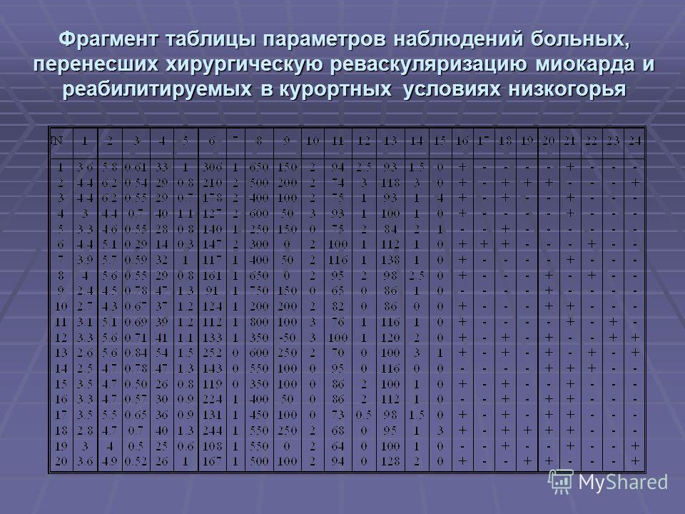 Фрагмент таблицы параметров наблюдений больных, перенесших хирургическую реваскуляризацию миокарда и реабилитируемых в курортных условиях низкогорья