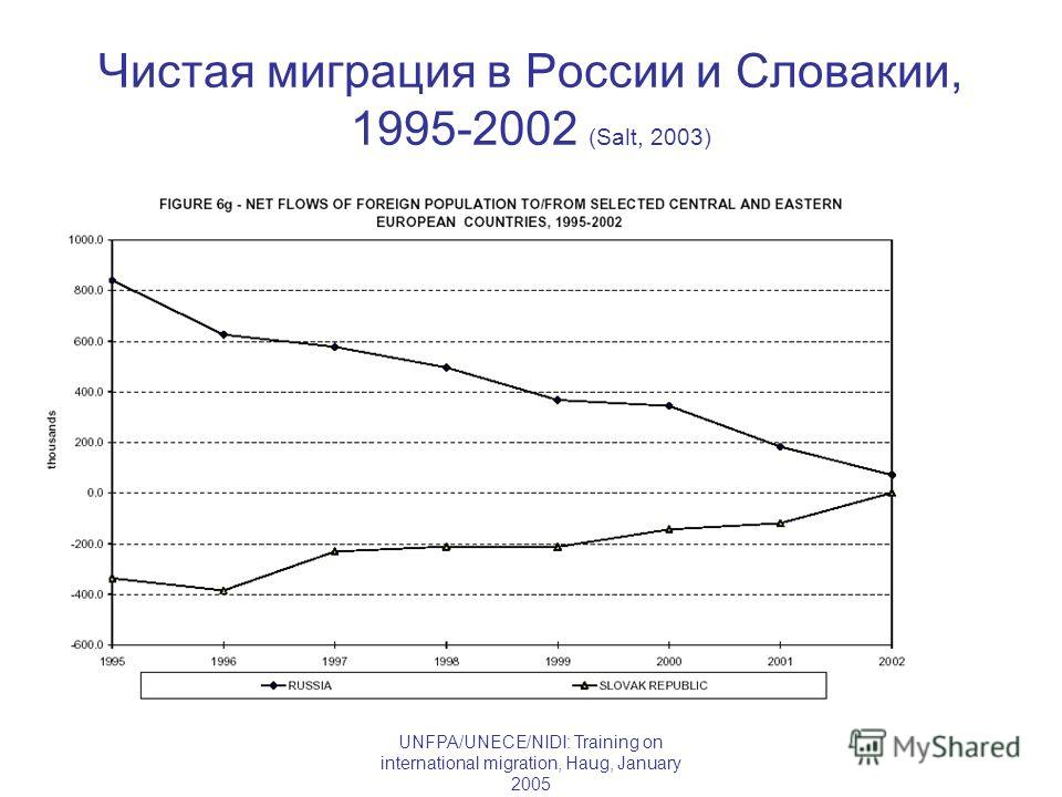 UNFPA/UNECE/NIDI: Training on international migration, Haug, January 2005 Чистая миграция в России и Словакии, 1995-2002 (Salt, 2003)